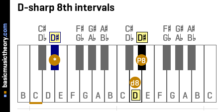 D-sharp 8th intervals