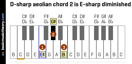 D-sharp aeolian chord 2 is E-sharp diminished