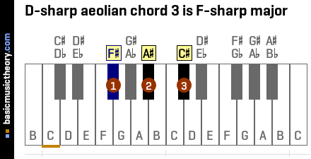 D-sharp aeolian chord 3 is F-sharp major
