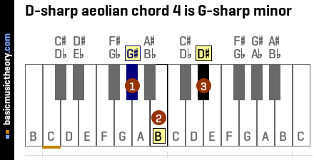 D-sharp aeolian chord 4 is G-sharp minor