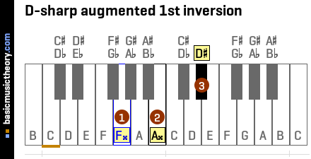D-sharp augmented 1st inversion