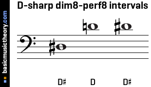 D-sharp dim8-perf8 intervals