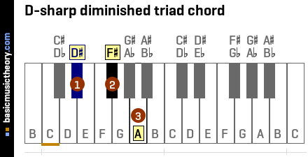 D-sharp diminished triad chord