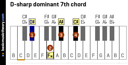 D-sharp dominant 7th chord