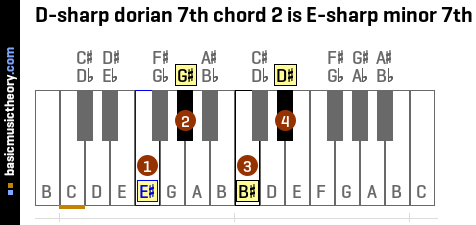 D-sharp dorian 7th chord 2 is E-sharp minor 7th