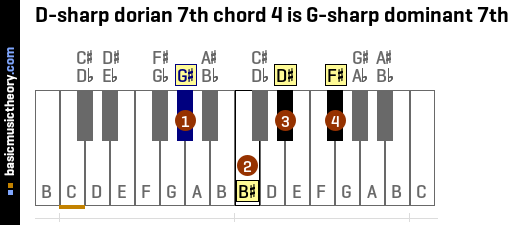 D-sharp dorian 7th chord 4 is G-sharp dominant 7th