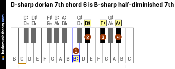 D-sharp dorian 7th chord 6 is B-sharp half-diminished 7th