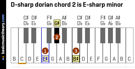 D-sharp dorian chord 2 is E-sharp minor