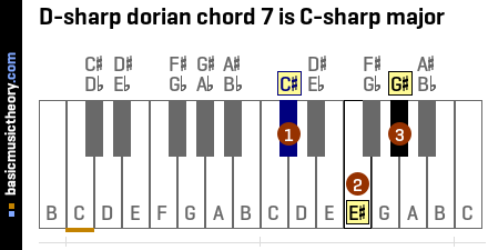 D-sharp dorian chord 7 is C-sharp major