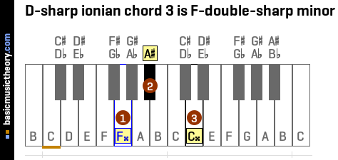 D-sharp ionian chord 3 is F-double-sharp minor