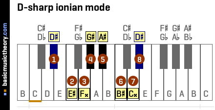 D-sharp ionian mode