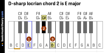 D-sharp locrian chord 2 is E major