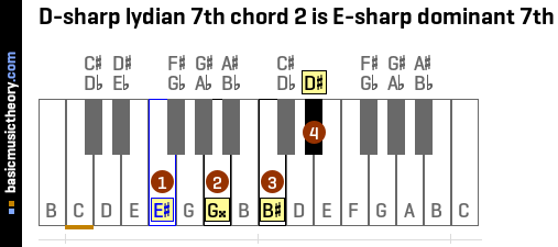 D-sharp lydian 7th chord 2 is E-sharp dominant 7th