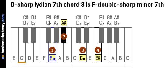 D-sharp lydian 7th chord 3 is F-double-sharp minor 7th