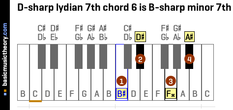 D-sharp lydian 7th chord 6 is B-sharp minor 7th