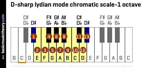 D-sharp lydian mode chromatic scale-1 octave