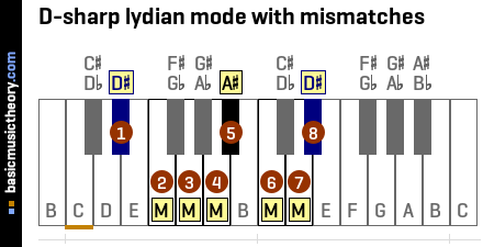 D-sharp lydian mode with mismatches