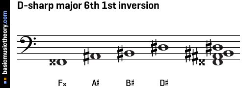 D-sharp major 6th 1st inversion