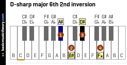 D-sharp major 6th 2nd inversion
