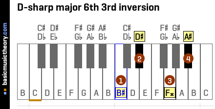 D-sharp major 6th 3rd inversion