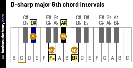 D-sharp major 6th chord intervals