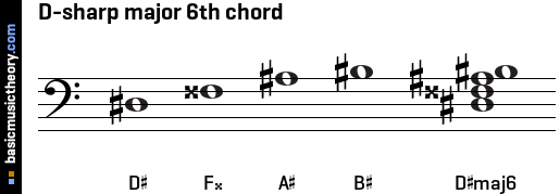 D-sharp major 6th chord