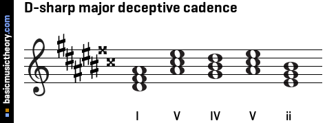 D-sharp major deceptive cadence