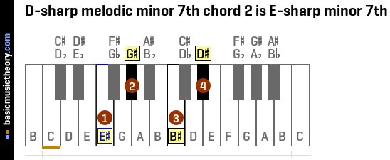 D-sharp melodic minor 7th chord 2 is E-sharp minor 7th