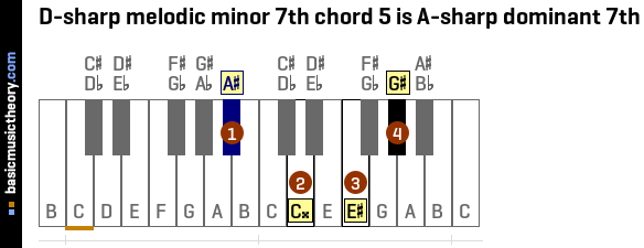 D-sharp melodic minor 7th chord 5 is A-sharp dominant 7th