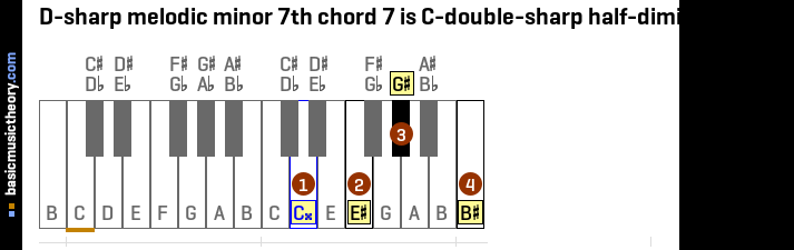 D-sharp melodic minor 7th chord 7 is C-double-sharp half-diminished 7th