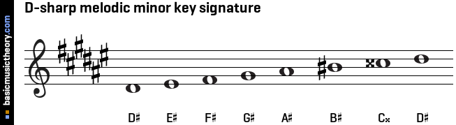D-sharp melodic minor key signature