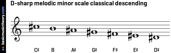 D-sharp melodic minor scale classical descending