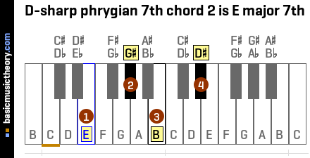 D-sharp phrygian 7th chord 2 is E major 7th