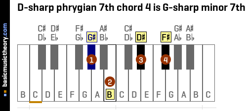 D-sharp phrygian 7th chord 4 is G-sharp minor 7th