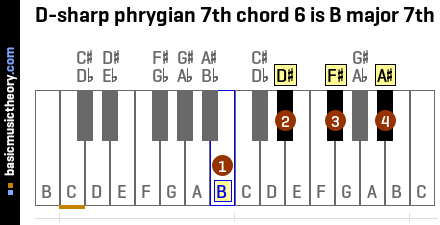 D-sharp phrygian 7th chord 6 is B major 7th