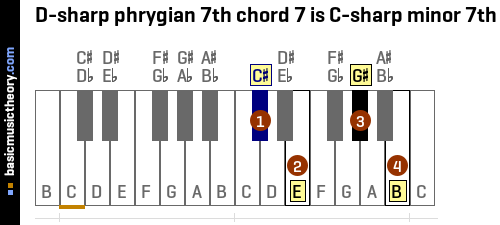 D-sharp phrygian 7th chord 7 is C-sharp minor 7th
