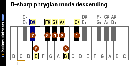 D-sharp phrygian mode descending