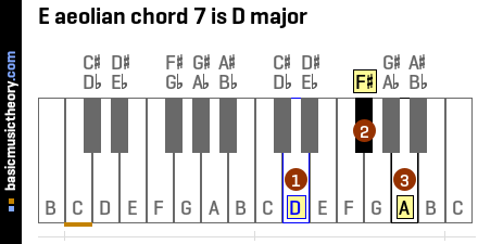 E aeolian chord 7 is D major