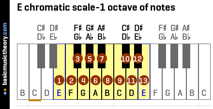E chromatic scale-1 octave of notes