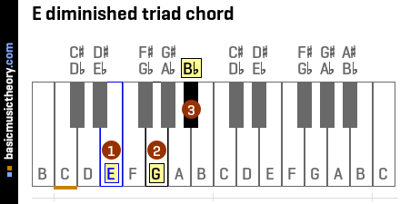 E diminished triad chord