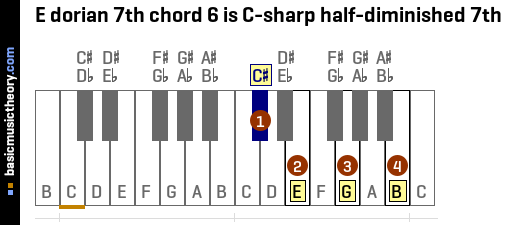 E dorian 7th chord 6 is C-sharp half-diminished 7th
