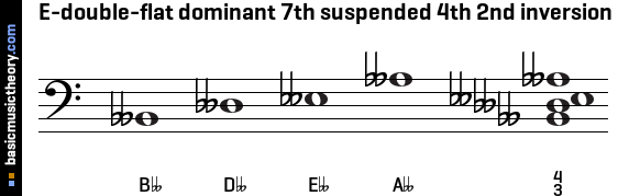 E-double-flat dominant 7th suspended 4th 2nd inversion