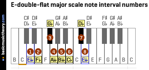 E-double-flat major scale note interval numbers