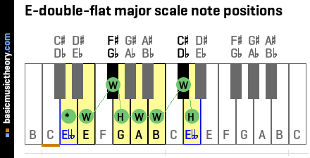 E-double-flat major scale note positions