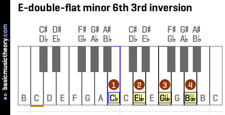 E-double-flat minor 6th 3rd inversion