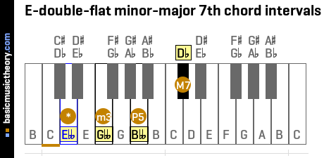 E-double-flat minor-major 7th chord intervals