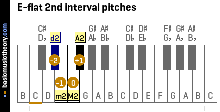 E-flat 2nd interval pitches