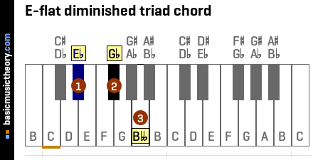E-flat diminished triad chord