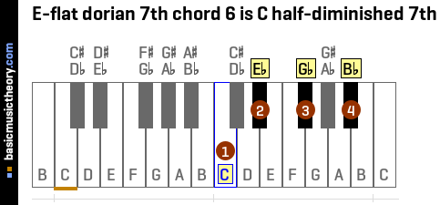 E-flat dorian 7th chord 6 is C half-diminished 7th