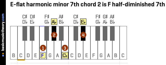 E-flat harmonic minor 7th chord 2 is F half-diminished 7th
